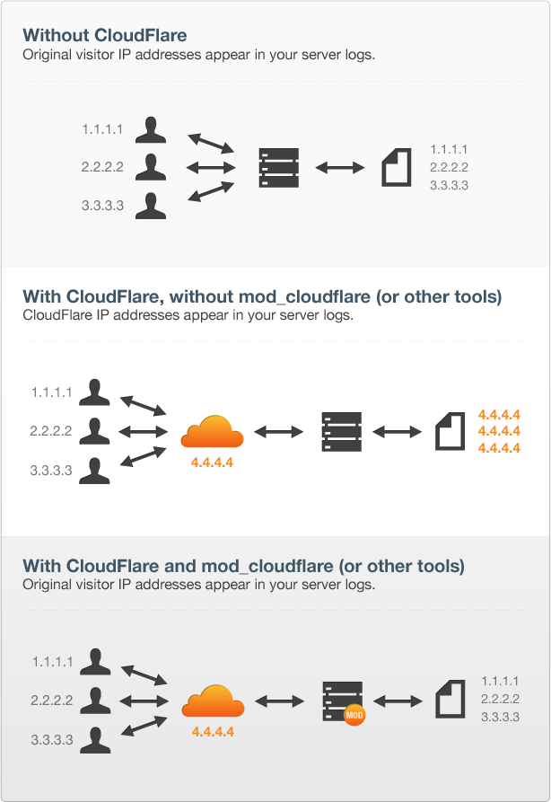 Mod cloudflare